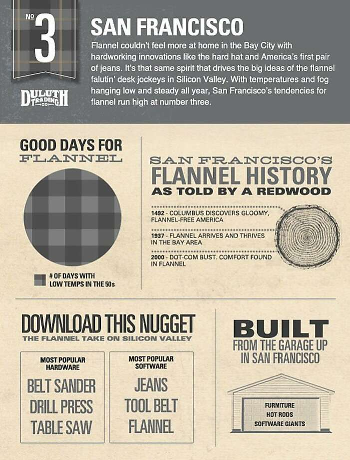 San Francisco recently was ranked the third-best flannel city in the U.S. Photo: Duluth Trading Co.