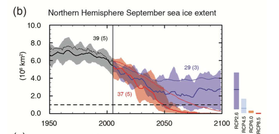 Multi-model simulated time series from 1950 to 2100 for (b) Northern Hemisphere September sea ice extent (5 year running mean).