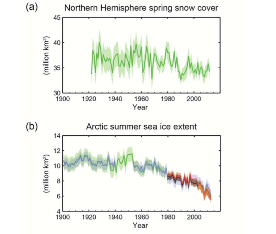 Multiple observed indicators of a changing global climate: (a) Extent of Northern Hemisphere March-April (spring) average snow cover, (b) Extent of Arctic July-August-September (summer) average sea ice.