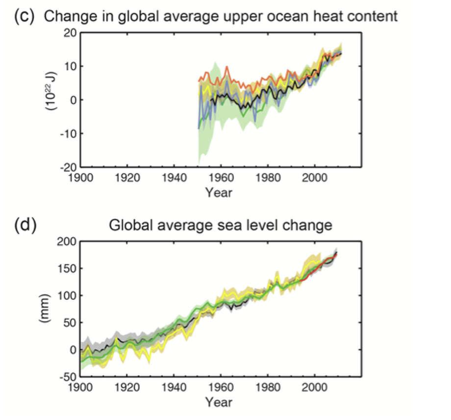 (c) change in global mean upper ocean (0–700 m) heat content aligned to 2006−2010, and relative to the mean of all datasets for 1971, (d) global mean sea level relative to the 1900–1905 mean of the longest running dataset, and with all datasets aligned to have the same value in 1993, the first year of satellite altimetry data. 