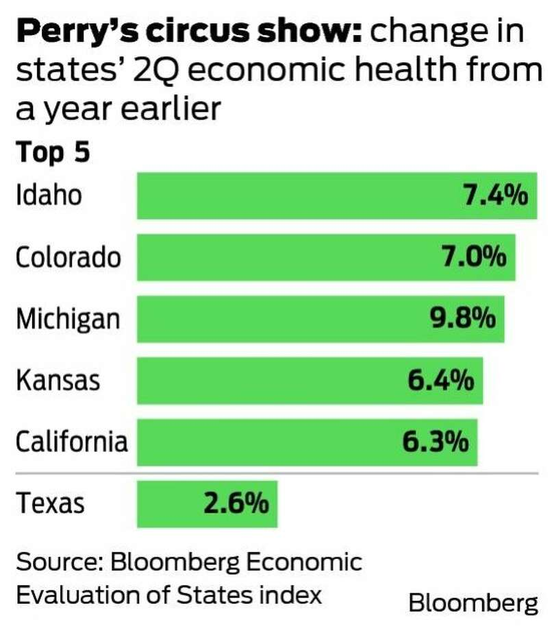 Perry's circus show: change in states' 2Q economic health from a year earlier