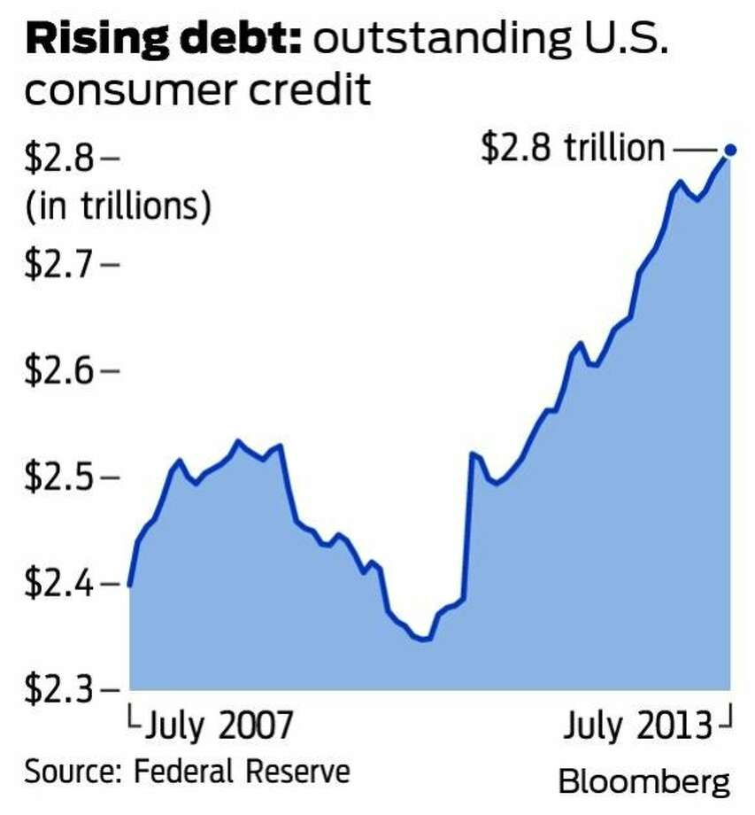 Rising debt: outstanding U.S. consumer credit