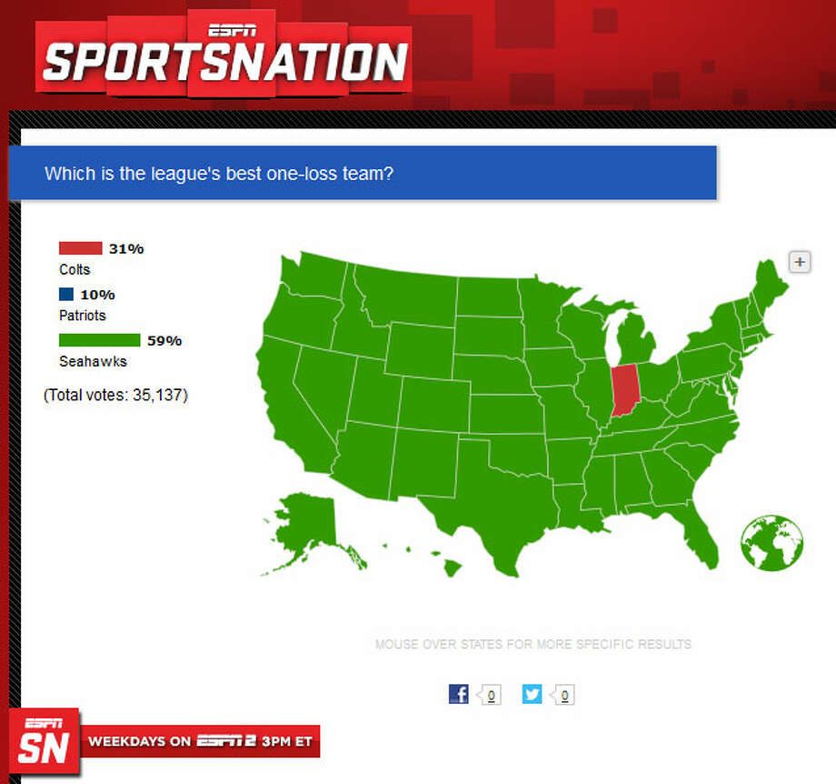 """NFL fans (according to ESPN)Despite their loss, the Seahawks still have the confidence of (most of) the nation. Monday on ESPN's SportsNation, more than 35,000 voters in an unscientific poll said the Hawks were still the best one-loss team. In the online comments, one ESPN.com reader wrote: """"Seahawks lost by just 6 IN INDY with most of their O-Line missing. Put that on a neutral field with healthy teams, and Seattle has the advantage."""" Photo: Screenshot, ESPN.com"""
