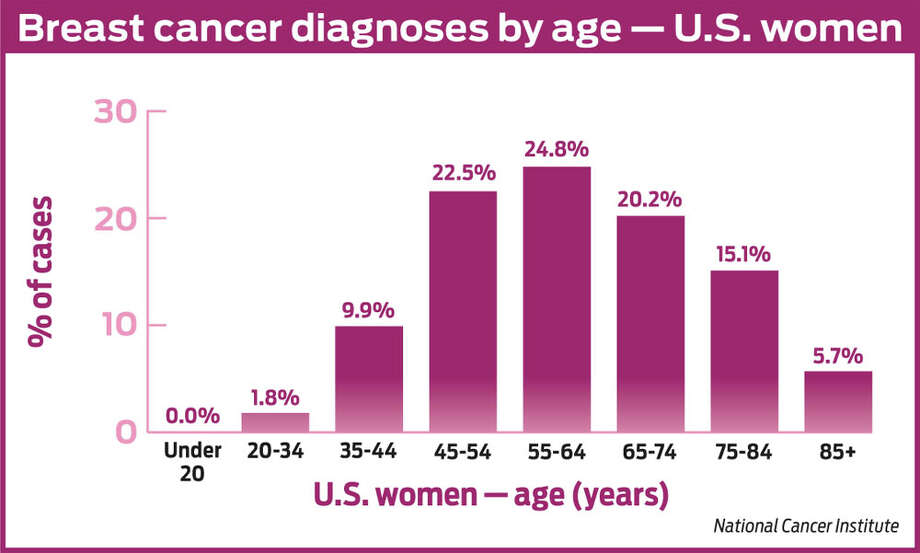 The Stats Breast Cancer Second Most Common For American