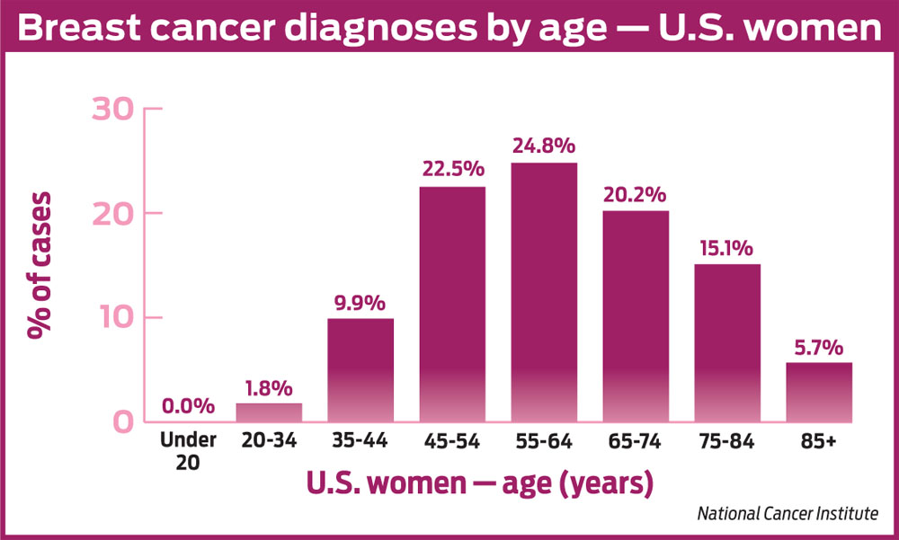 the shocking statistics of cancer cases in the world today The latest cancer statistics for the uk for health professionals see data for survival there are more than 360,000 new cancer cases in the uk every year.