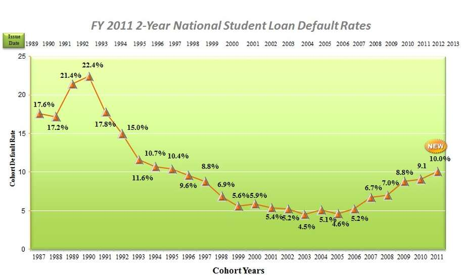 We've reached the highest student loan default rate in nearly two decades. Photo: U.S. Department Of Education