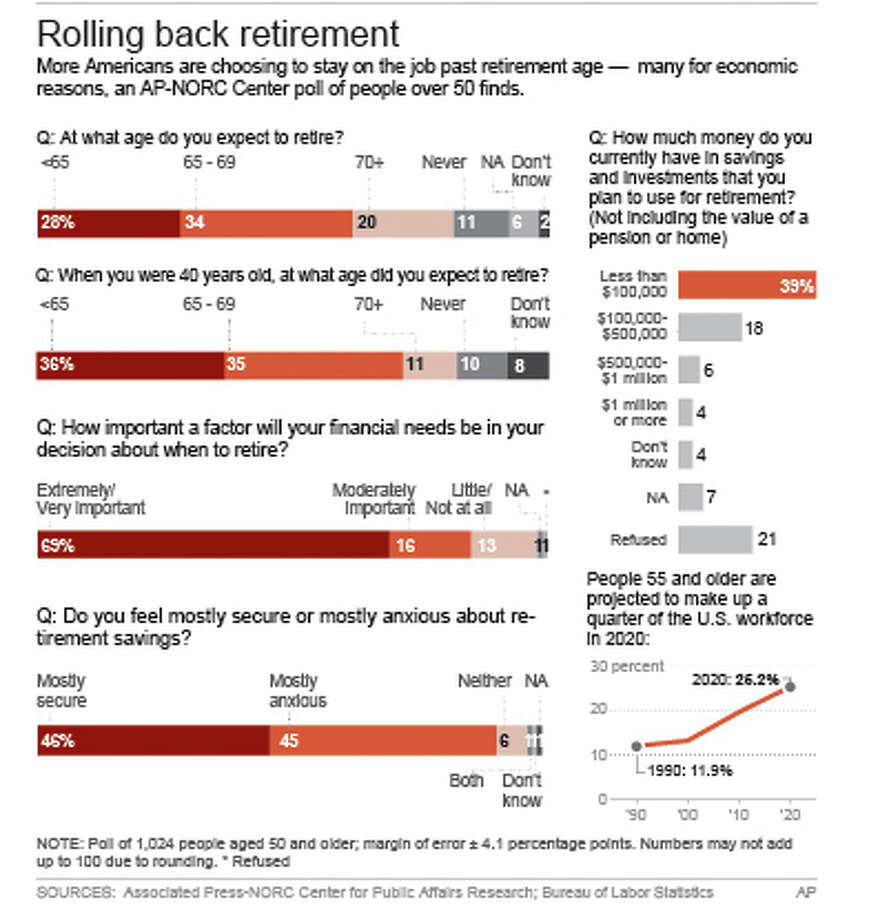 Graphic shows AP-NORC Center opinion poll on retirement; 3c x 6 inches; 146 mm x 152 mm; Photo: F.duckett,kvineys, AP / AP