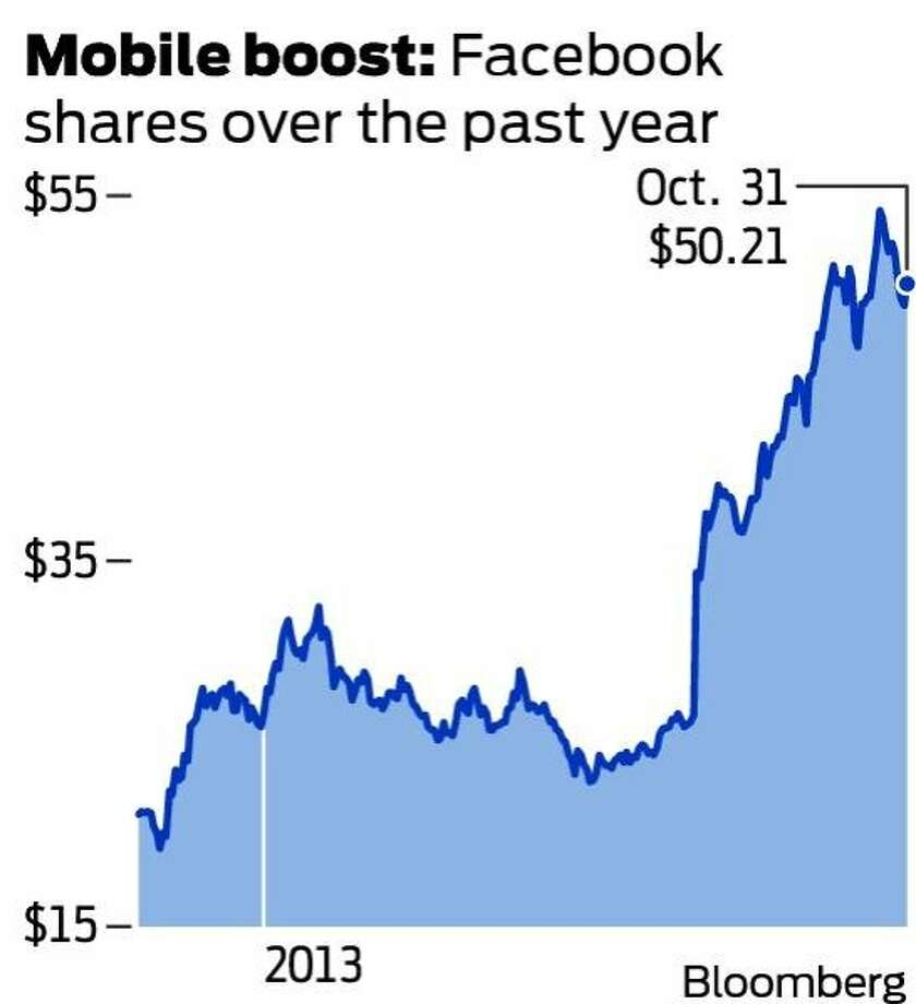Mobile boost: Facebook shares over the past year