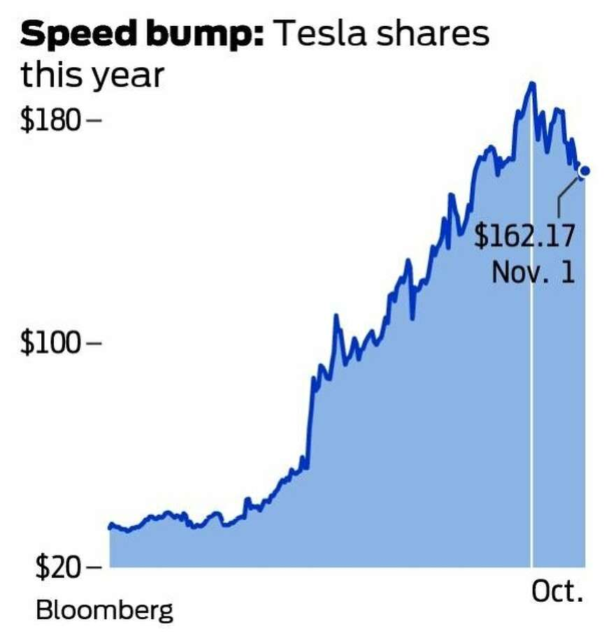 Speed bump: Tesla shares this year