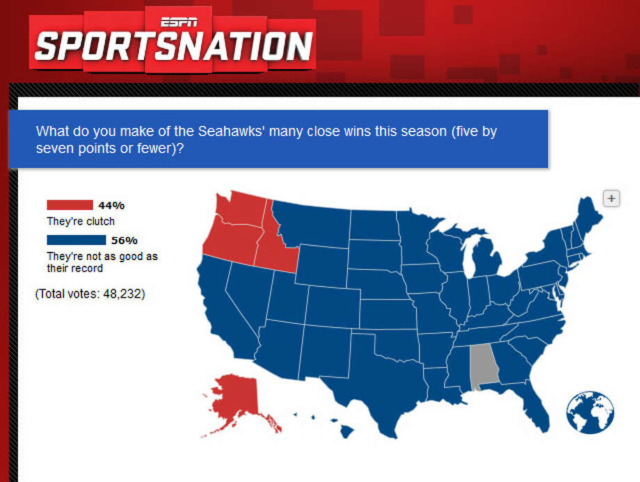 "ESPN's SportsNation  On its SportsNation program, ESPN asked viewers what they make of the Seahawks now that Seattle has won a whole five games by a touchdown or less. The majority of respondents to the unscientific poll thought the Hawks are ""not as good as their record."" Oh, and take a look at which states (in red) thought the Seahawks are just ""clutch."" Photo: Screenshot, ESPN.com"