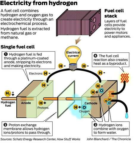 Era of hydrogen fuel cell cars begins next year - SFGate