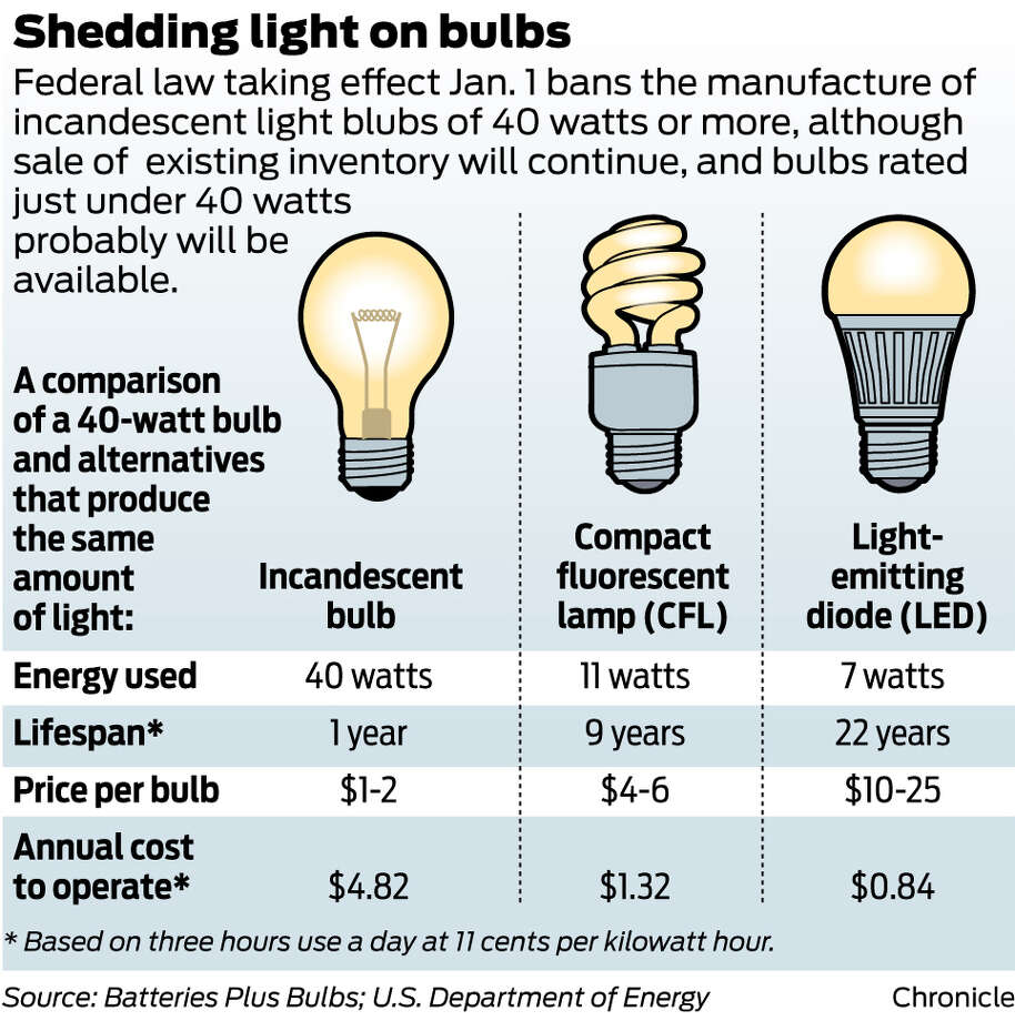 Federal energy efficiency law taking effect Jan. 1 bans the manufacture of incandescent light blubs of 40 watts or more, although sale of  existing inventory will continue, and bulbs rated just under 40 watts probably will be available. / Battery