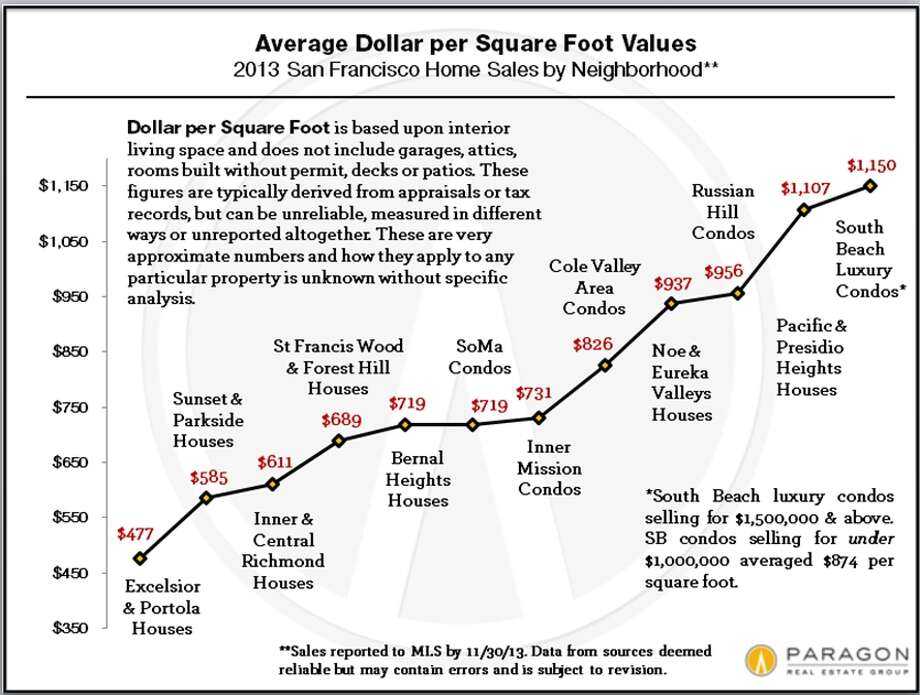 Here we see what 'nabe commanded the most money per square foot in 2013. This year, Pac Heights did not take top dollar. Courtesy Paragon Real Estate