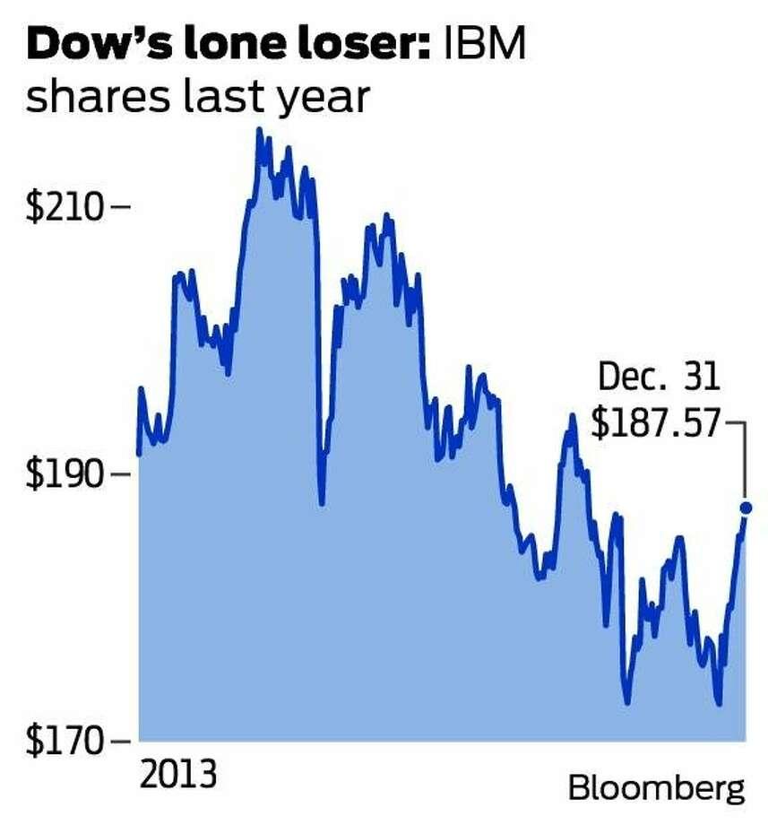IBM's stock fell 2.1 percent in 2013