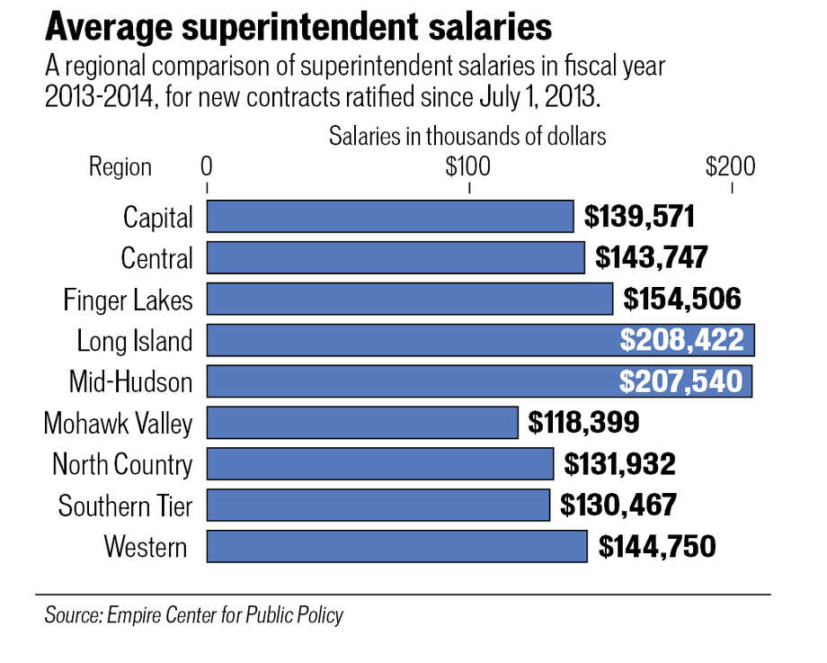 Average superintendent salaries.