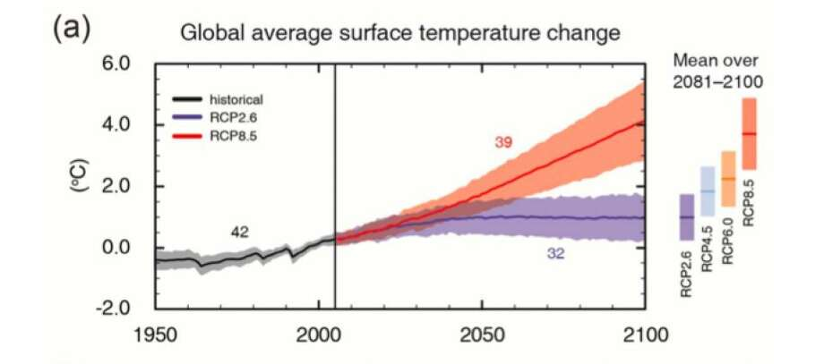 Multi-model simulated time series from 1950 to 2100 for (a) change in global annual mean surface temperature relative to 1986–2005 (see Table SPM.2 for other reference periods). (Graphic from the The Intergovernmental Panel on Climate Change)