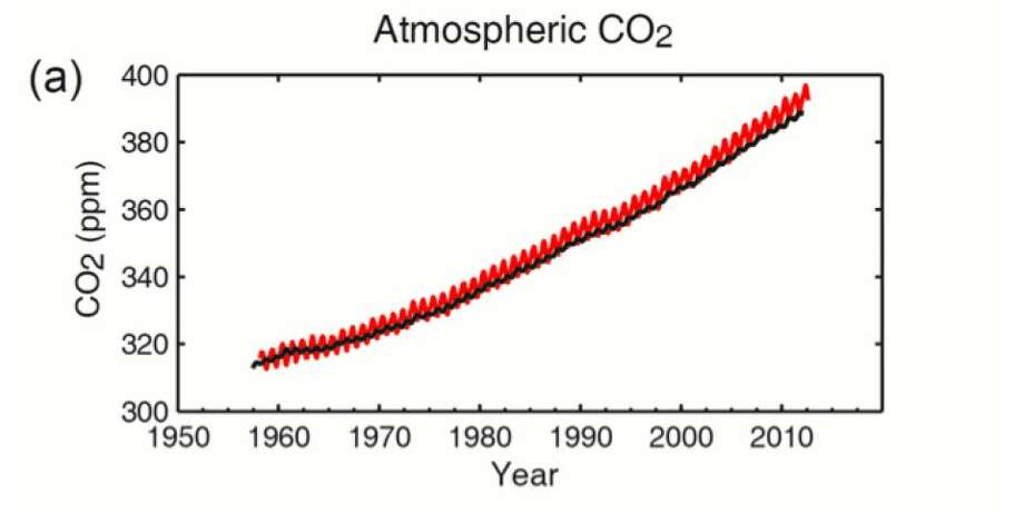 Multiple observed indicators of a changing global carbon cycle: (a) atmospheric concentrations of carbon dioxide (CO2) from Mauna Loa (19°32′N, 155°34′W – red) and South Pole (89°59′S, 24°48′W – black) since 1958. (Graphic from the The Intergovernmental Panel on Climate Change)