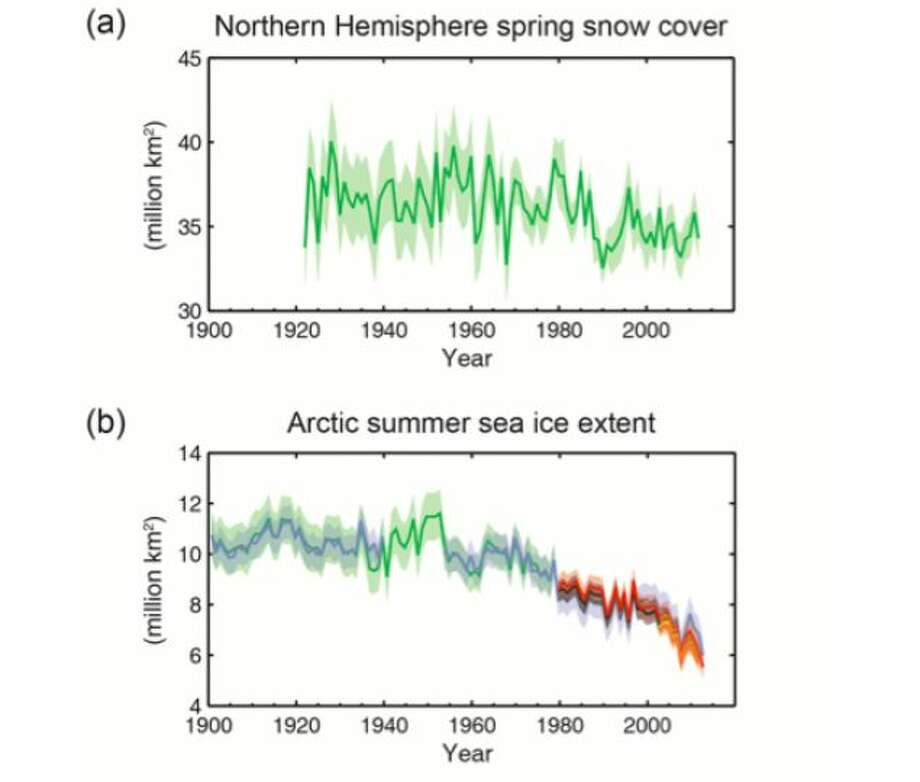 Multiple observed indicators of a changing global climate: (a) Extent of Northern Hemisphere March-April (spring) average snow cover, (b) Extent of Arctic July-August-September (summer) average sea ice. (Graphic from the The Intergovernmental Panel on Climate Change)