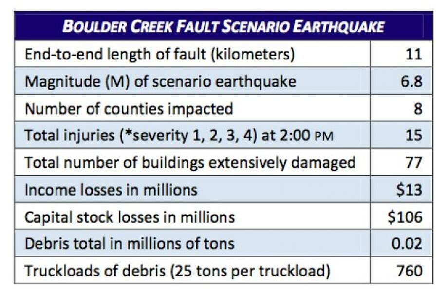 Stats: Boulder Creek fault in 6.8 magnitude quake. Photo: Washington State Earthquake Hazards Scenario Catalog