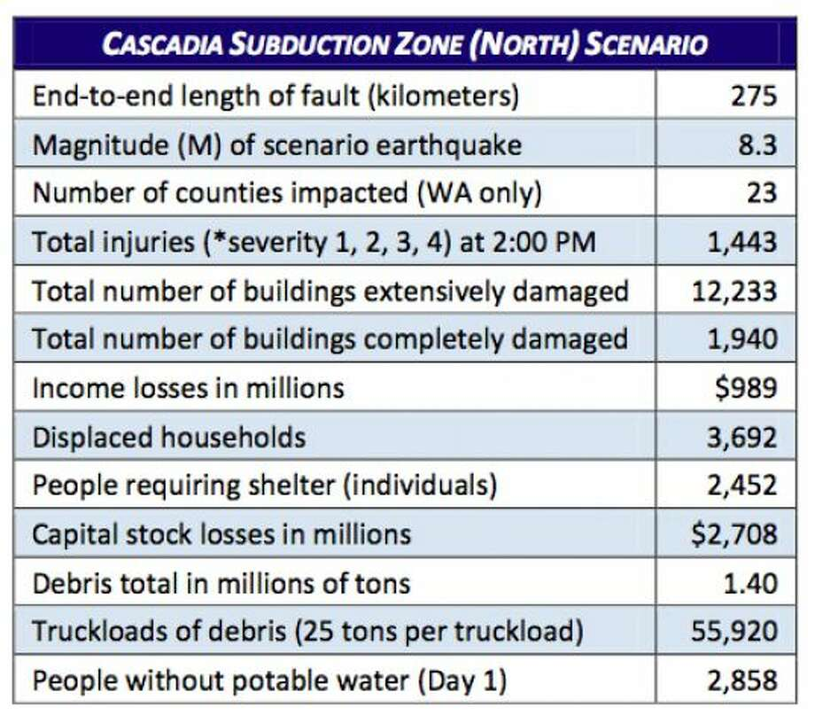 Stats: Cascadia subduction zone (north) in an 8.3 magnitude quake. Photo: Washington State Earthquake Hazards Scenario Catalog