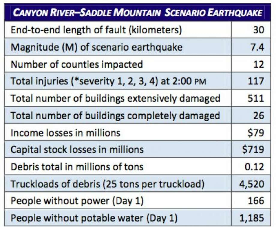 Stats: Canyon River fault in 7.4 magnitude quake. Photo: Washington State Earthquake Hazards Scenario Catalog