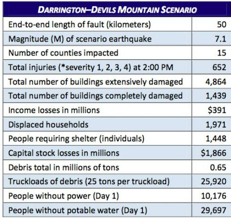 Stats: Devil's Mountain fault at 7.1 magnitude quake. Photo: Washington State Earthquake Hazards Scenario Catalog