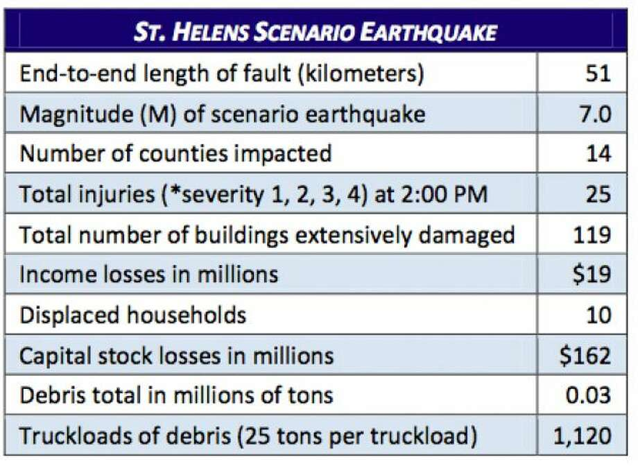Stats: Mount Saint Helens fault at 7.0 magnitude quake. Photo: Washington State Earthquake Hazards Scenario Catalog