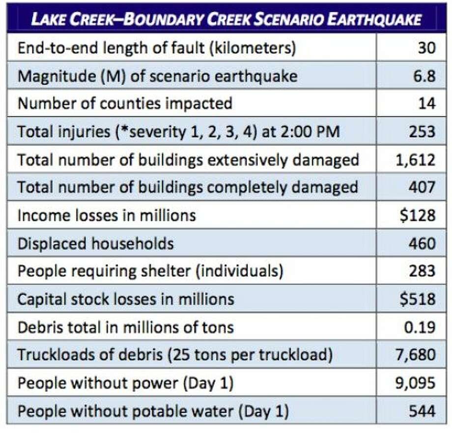 Stats: Lake Creek fault at 6.8 magnitude quake. Photo: Washington State Earthquake Hazards Scenario Catalog