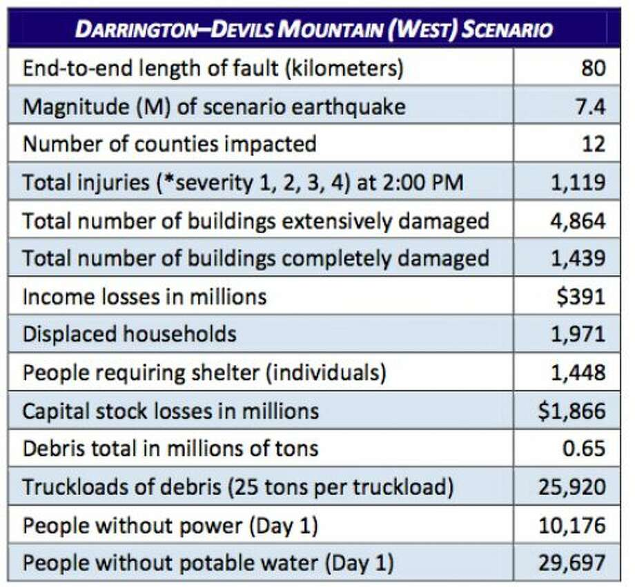 Stats: Devil's Mountain fault (west) at 7.4 magnitude quake. Photo: Washington State Earthquake Hazards Scenario Catalog