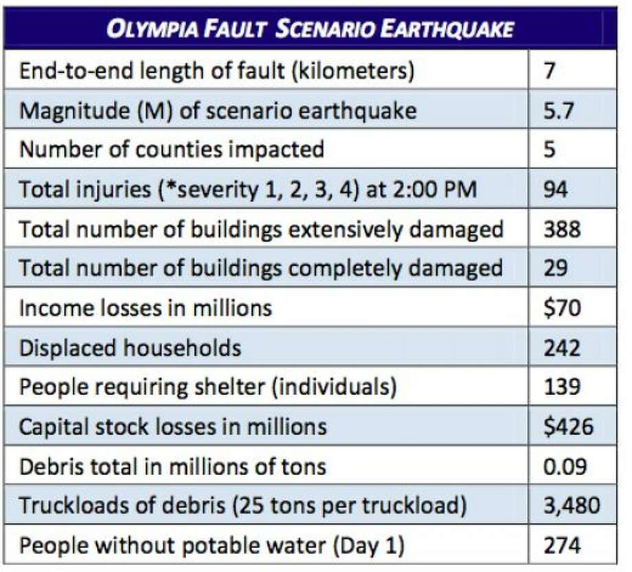 Stats: Olympia fault quake at 5.7 magnitude. Photo: Washington State Earthquake Hazards Scenario Catalog
