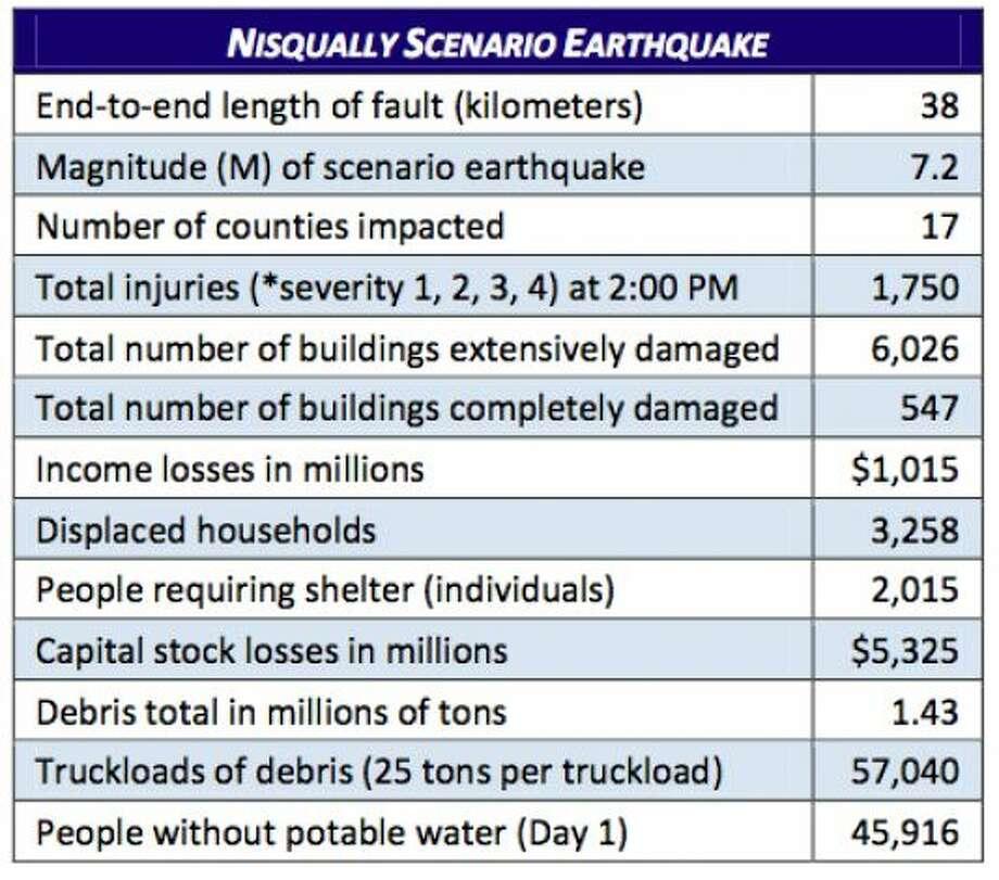 Stats: Nisqually fault 7.2 magnitude quake. Photo: Washington State Earthquake Hazards Scenario Catalog