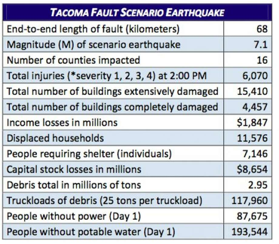 Tacoma fault quake stats at 7.1 magnitude. Photo: Washington State Earthquake Hazards Scenario Catalog