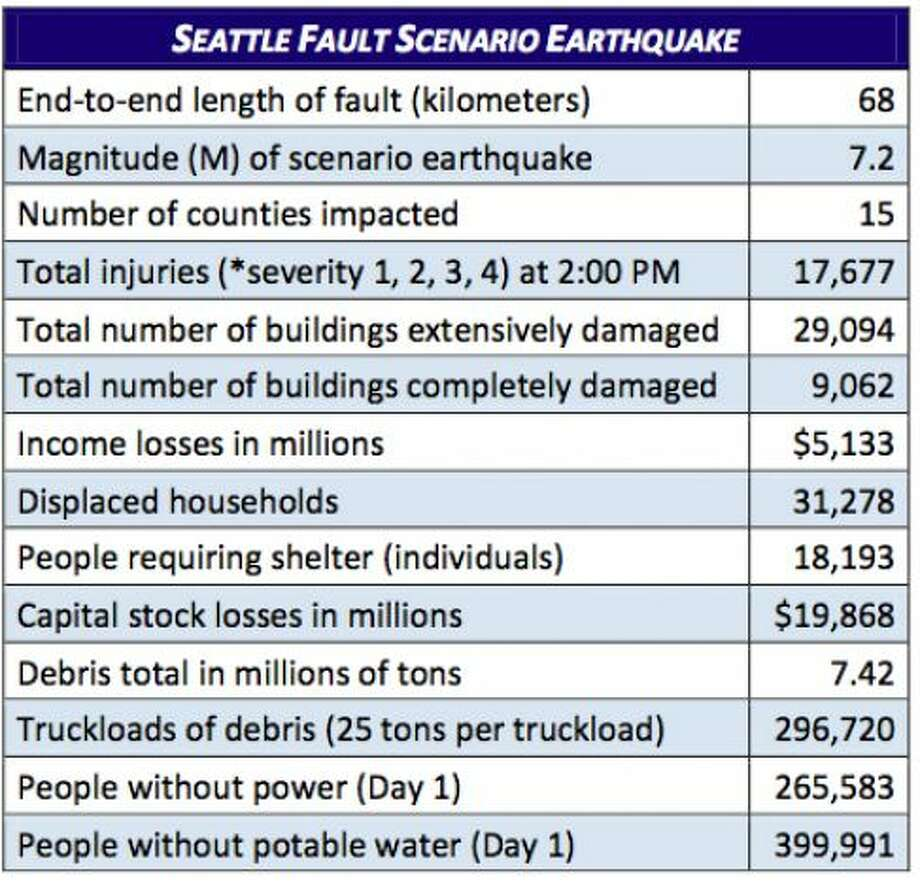 Stats: Seattle fault quake at 7.2 magnitude. Photo: Washington State Earthquake Hazards Scenario Catalog