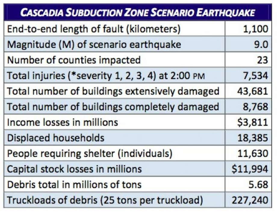 Stats: The big one - Cascadia subduction zone 9.0 earthquake. Photo: Washington State Earthquake Hazards Scenario Catalog