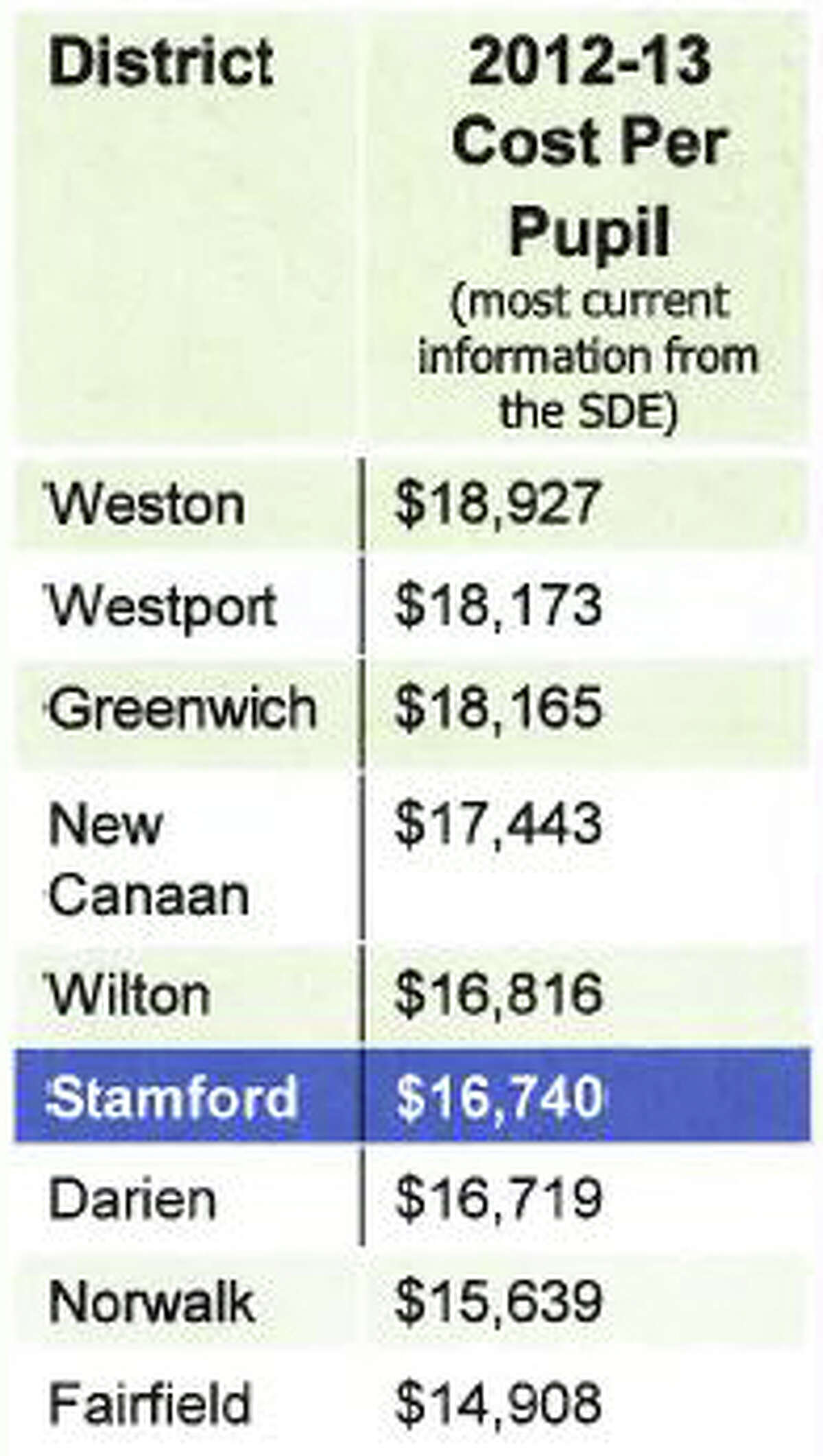 A chart included in the Board of Education's proposed 2014-15 operatng budget request comparing Stamford's per pupil spending to other school districts.