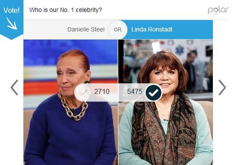 Our readers apparently don't agree with Tom Perkins, who called Danielle Steel our No. 1 celebrity. Steel received 22 percent of the 8,185 votes when pinned against local musician Linda Ronstadt, who earned 66 percent of the vote in the first round. Photo: Mullins, Jessica
