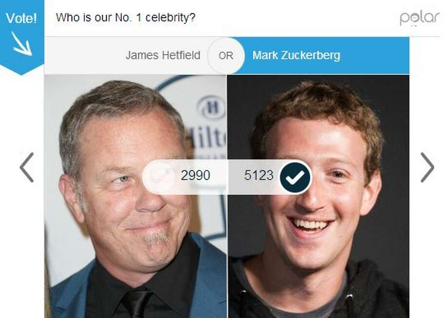 First round: Facebook's Mark Zuckerberg earned 63 percent of the 8,113 votes cast for the Zuckerberg vs. Metallica front man James Hetfield face off. Photo: Mullins, Jessica