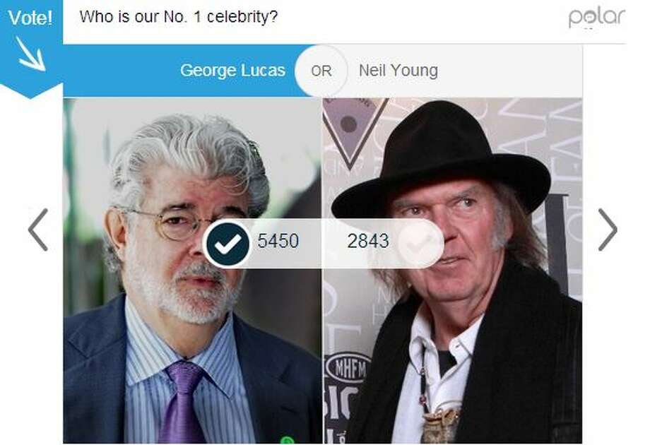 "First round: Even though SFGate user Cheatersusekik implied in the comments that George Lucas shouldn't win because he created Jar Jar Binks, the force was with the Star Wars creator, who earned support from 65 percent of the 8,294 people who voted for Lucas vs. Neil Young.  ""George Lucas over Neil Young?? I'm sorry, did Jar Jar Binks NOT happen?"" Photo: Mullins, Jessica"