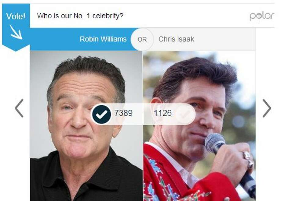 Of all our polls in the first round, the most votes were cast for the Robin Williams vs. Chris Isaak match. Williams was favored by 86 percent of the 8,515 voters. Photo: Mullins, Jessica