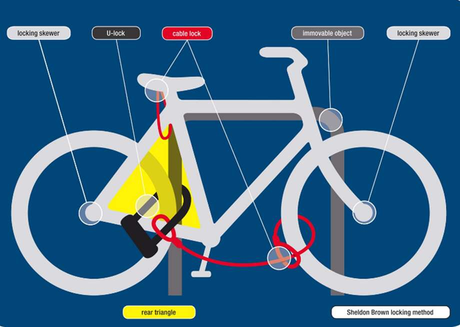Infographic from SAFE Bikes on recommended ways to lock a bike to deter theft. Note: none of these methods is infallible and bikes and parts can still be stolen even when locked.