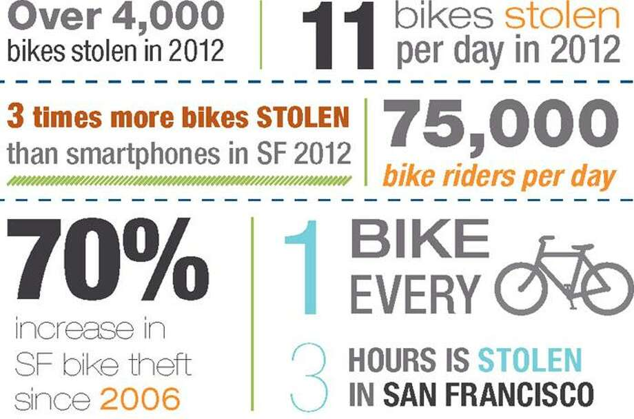 Infographic from SAFE Bikes.  Statistics based on the City and County of San San Francisco Board of Supervisors Budget and Legislative Analyst's  2013 Policy Analysis Report