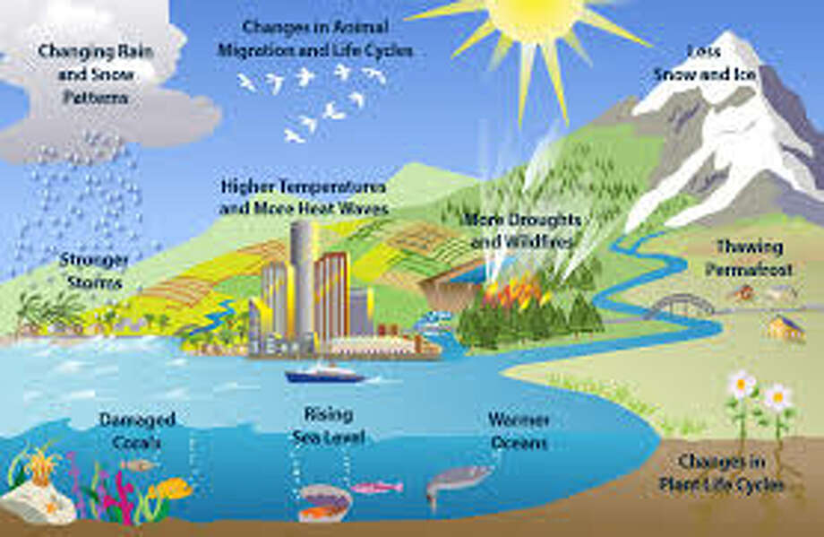 Human Influenced Climate Change.