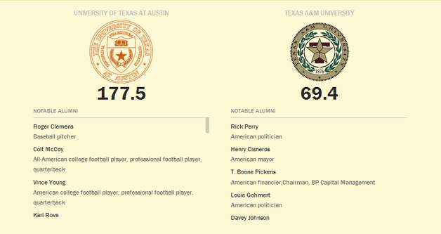Here's the school Influence rankings for more than 25 Texas colleges and universities – placed in order of least influential to most influential –  along with some of the famous alumni who attended school there at some point. Photo: Time Magazine