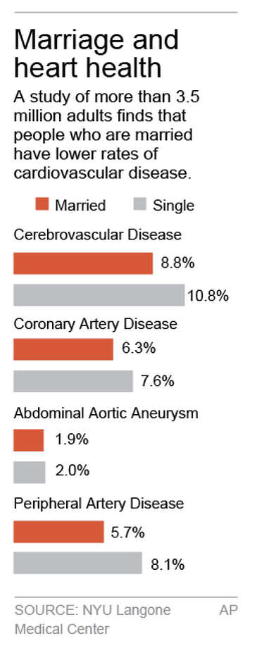 HOLD FOR RELEASE UNTIL 8 A.M. EDT FRIDAY; Chart compares percentage of people with cardiovascular disease, married and single; 1c x 4 inches; 46.5 mm x 101 mm; Photo: J.magno, AP / AP