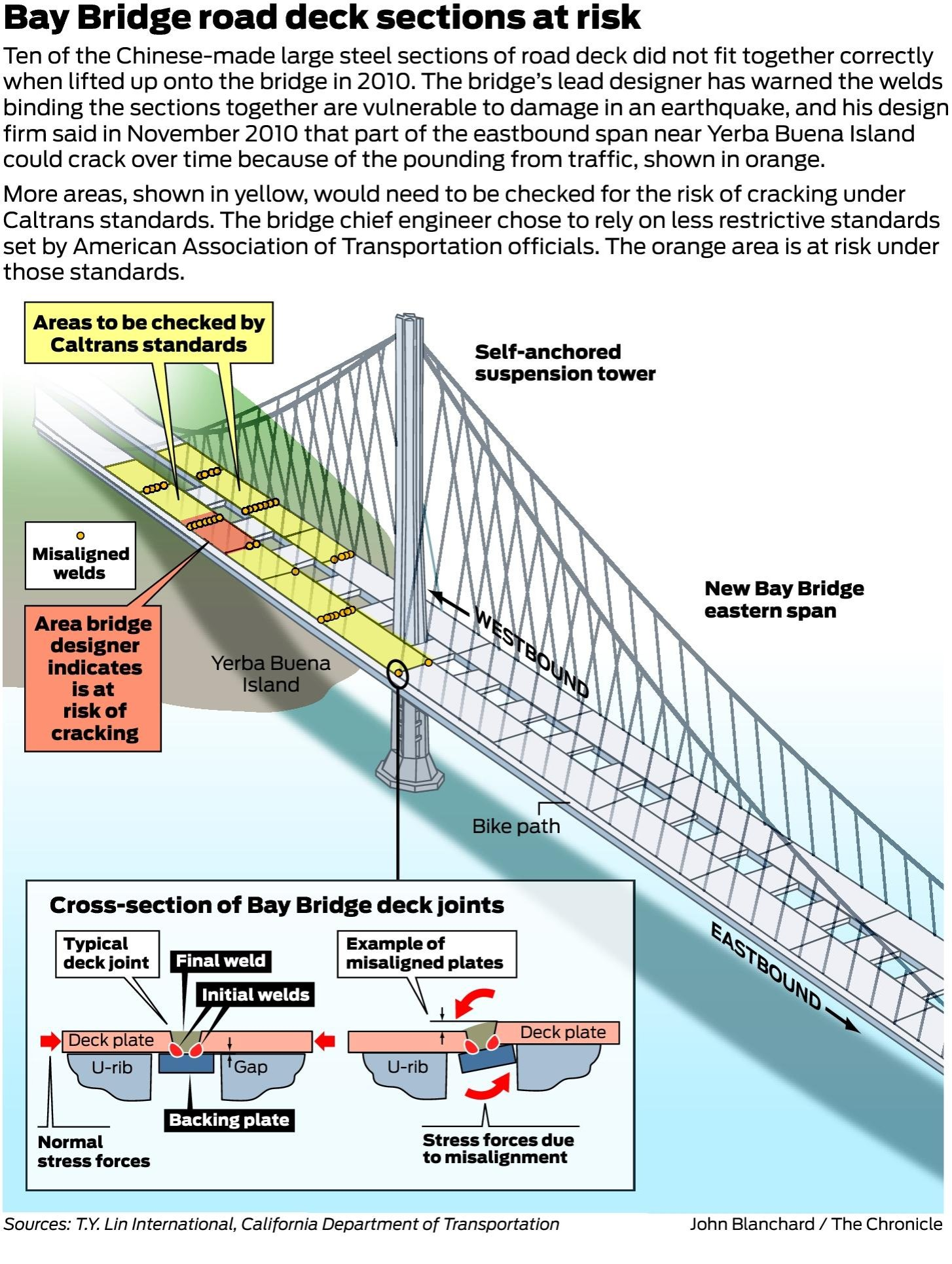 Caltrans Was Warned Bay Bridge Welds Could Crack Sfgate Welding Joint Diagram