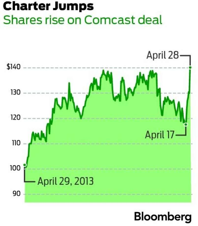 Charter Jumps - Shares rise on Comcast deal