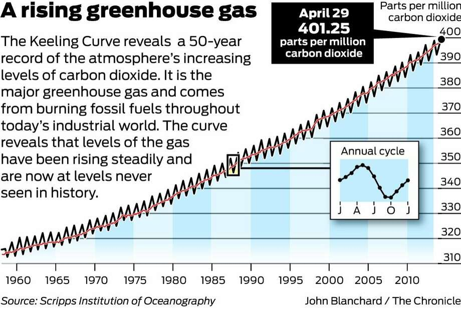 A rising greenhouse gas