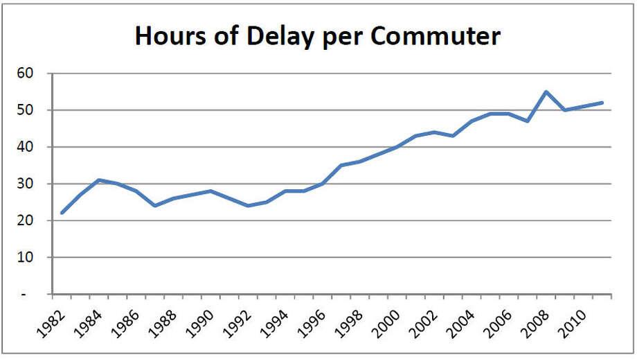Photo: Courtesy Texas Transportation Institute