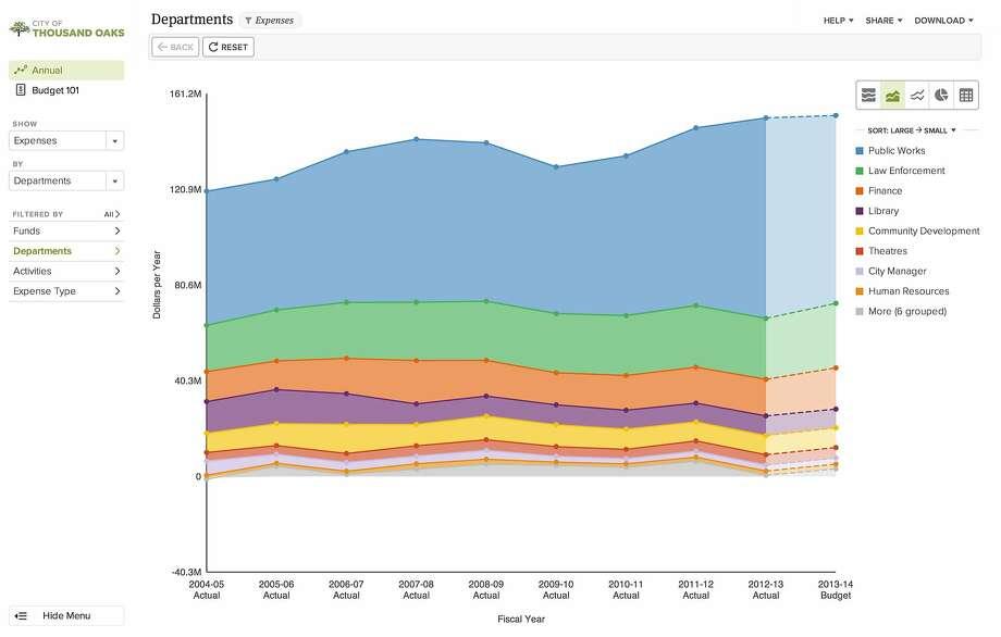 Screenshots from OpenGov's platform Photo: OpenGov