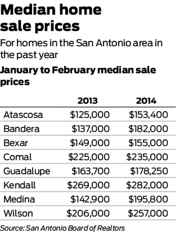 Median South Texas home sale prices Photo: San Antonio Express-News Graphic